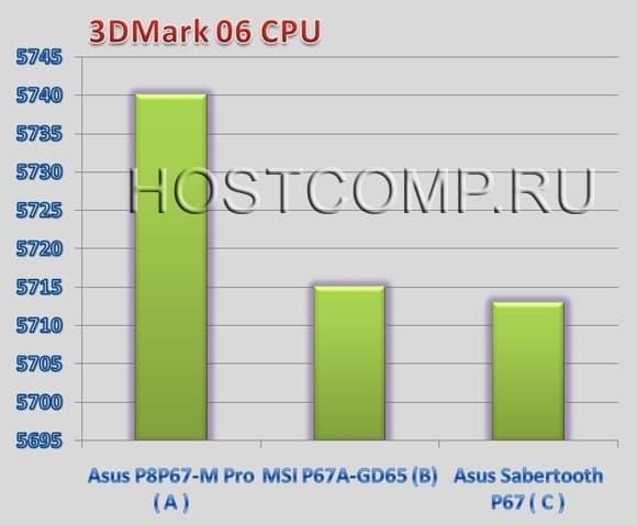 AsusSabertoothP67-3DMark06CPU