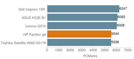 HP Pavilion g6 характеристики