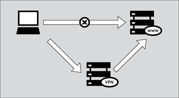 технологии vpn-шифрования