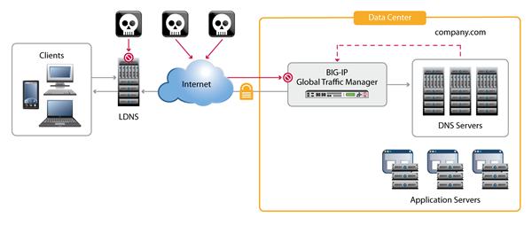 DNS-center
