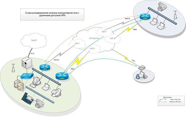 Как сделать открытую сеть