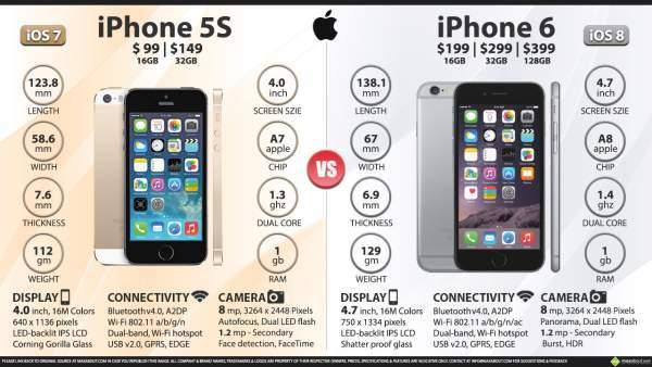 iphone-5s-vs-iphone-6