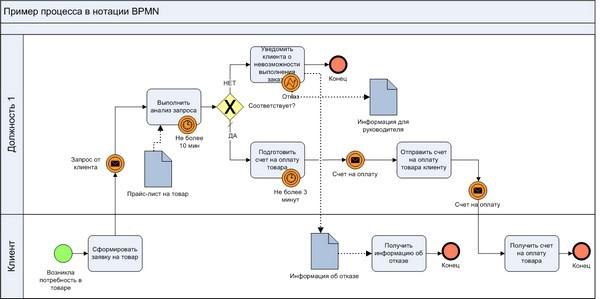 BPMN: современная нотация для бизнес-процессов