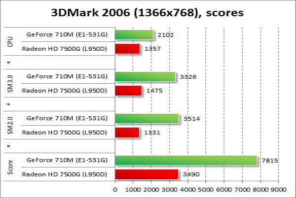 Nvidia Geforce Gt 710 Driver For Windows 10